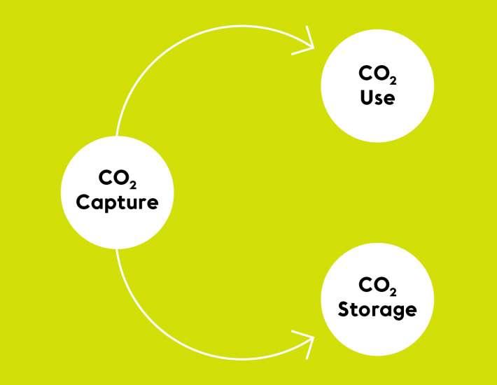 Carbon capture, utilization & storage – The path towards zero emissions